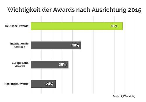 Grafik awards wichtigkeit 500x349