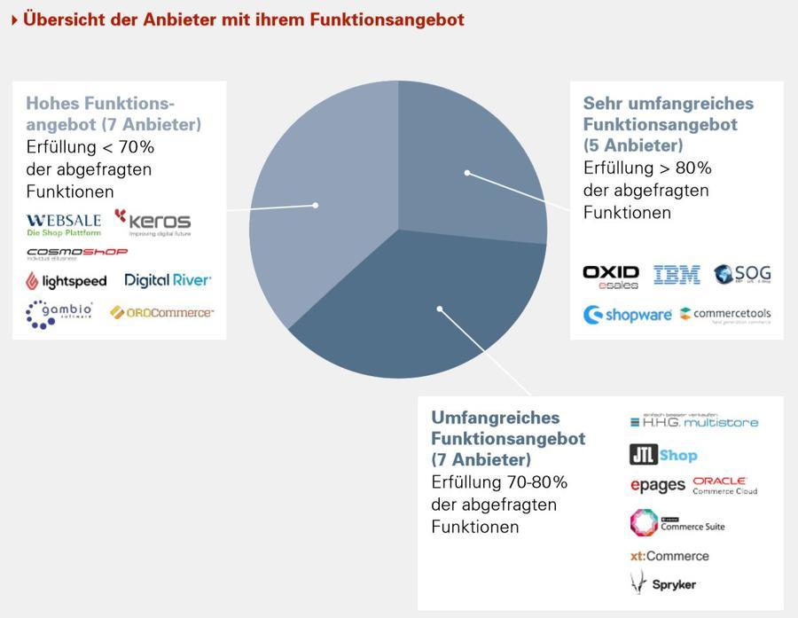 Fraunhofer studie onlineshop systeme zur digitalisierung des handels 2